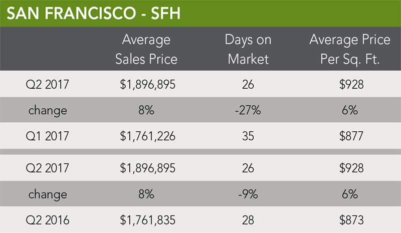 San Francisco Home Trends | Q2 2017