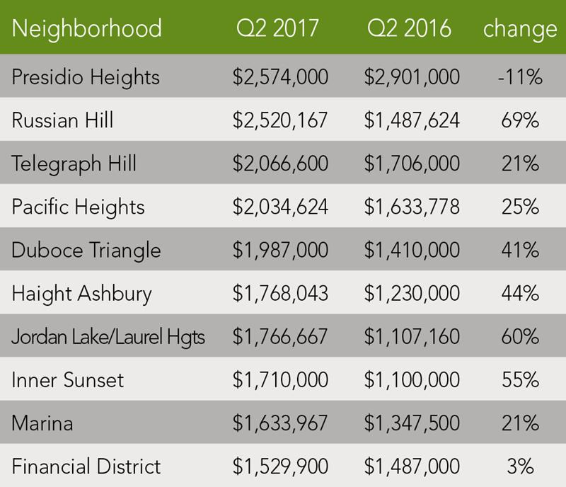 San Francisco Condo Trends | Q2 2017