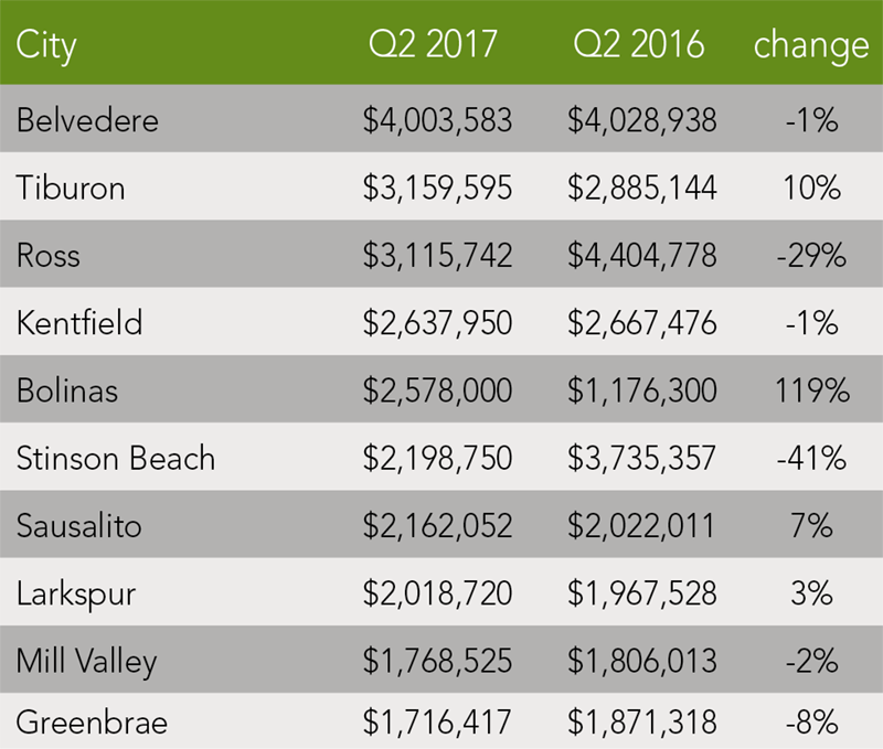Marin County Trends | Q2 2017