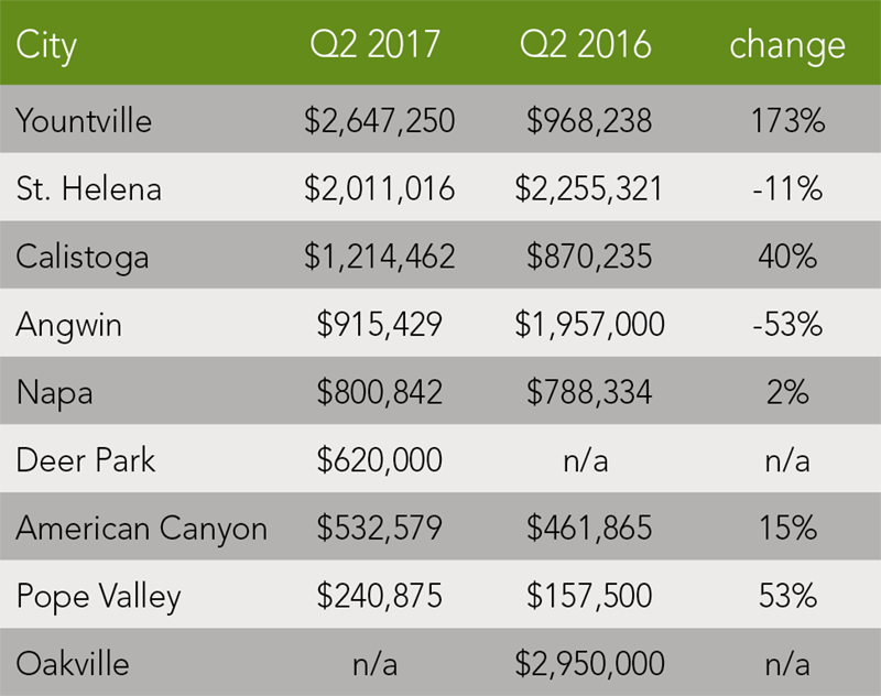 Napa County Trends | Q2 2017