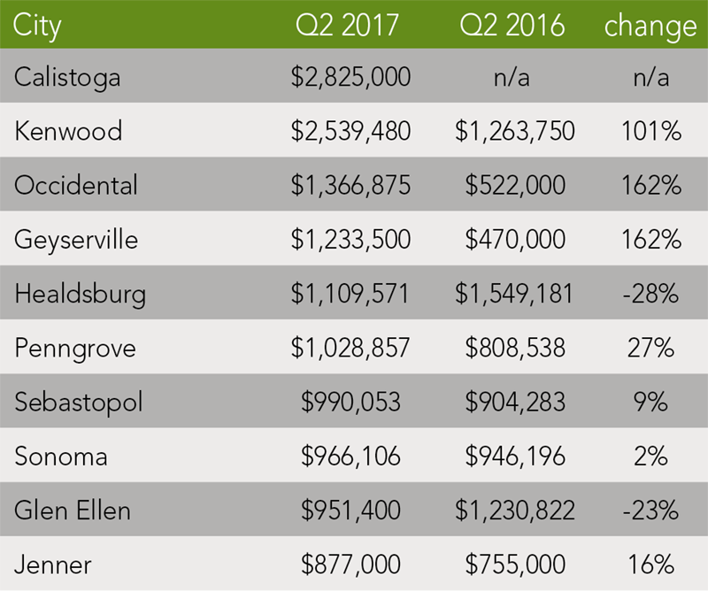 Sonoma County Trends | Q2 2017