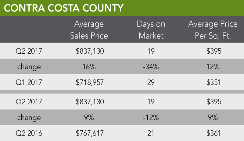 Contra Costa County Trends | Q2 2017