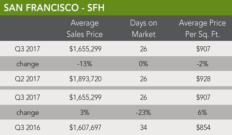 San Francisco Home Trends | Q3 2017