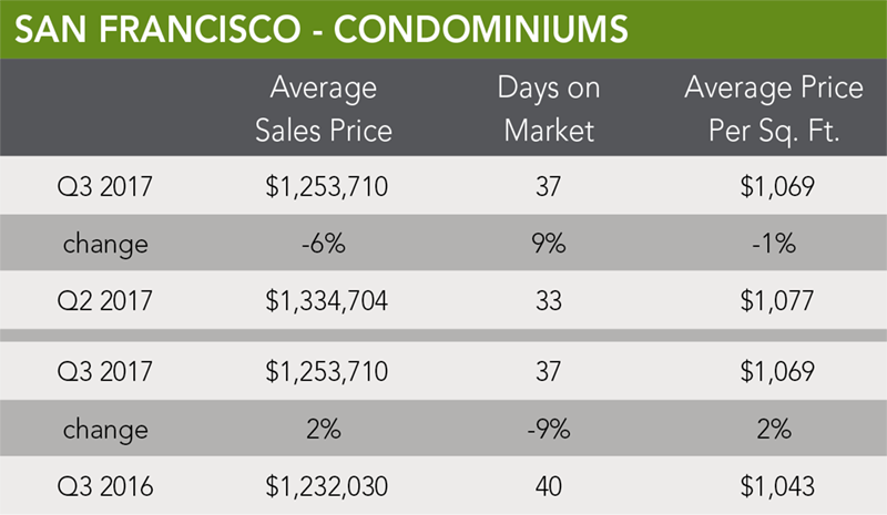 San Francisco Condo Trends | Q3 2017