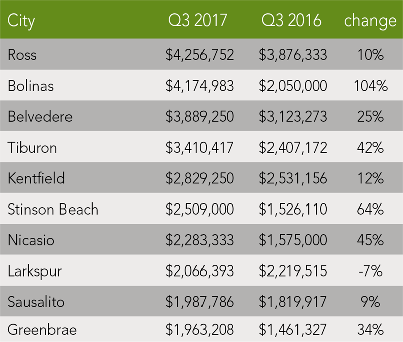 Marin County Trends | Q3 2017