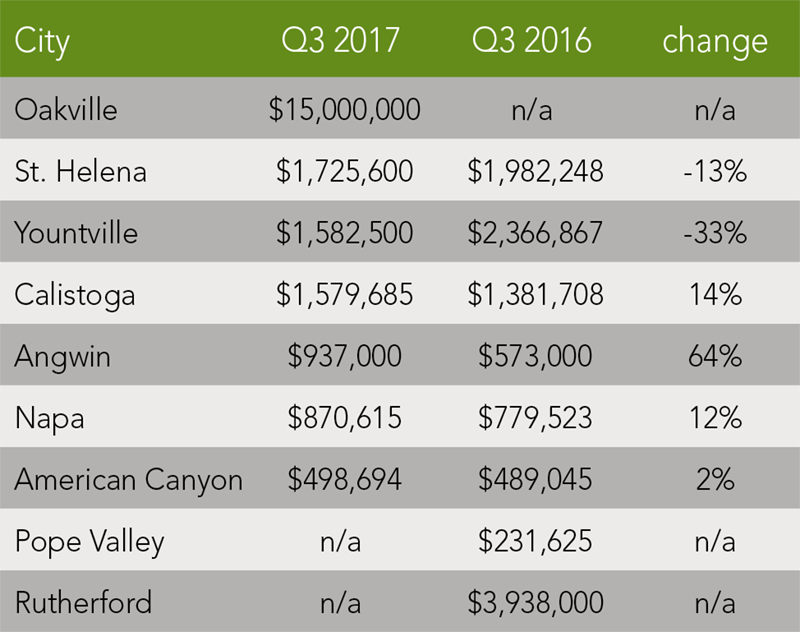 Napa County Trends | Q3 2017