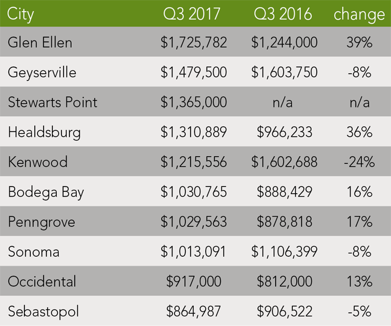 Sonoma County Trends | Q3 2017