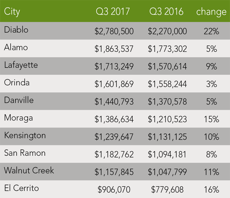 Contra Costa County Trends | Q3 2017