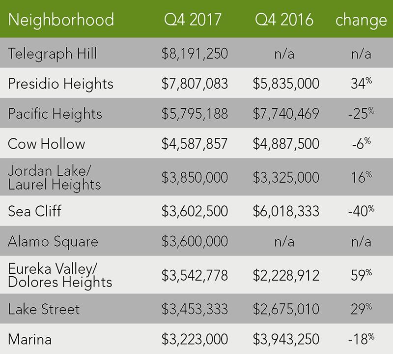 San Francisco Home Trends | Q4 2017