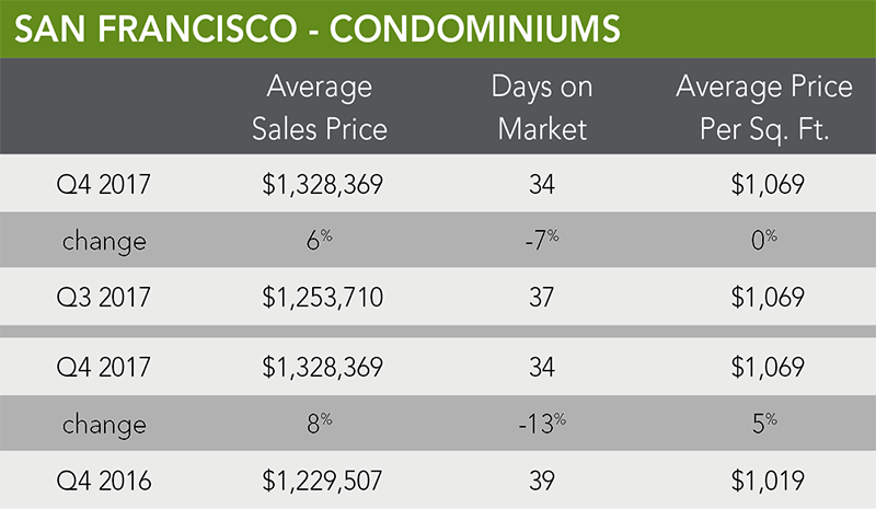 San Francisco Condo Trends | Q4 2017