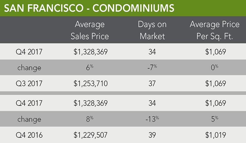 San Francisco Condo Trends | Q4 2017