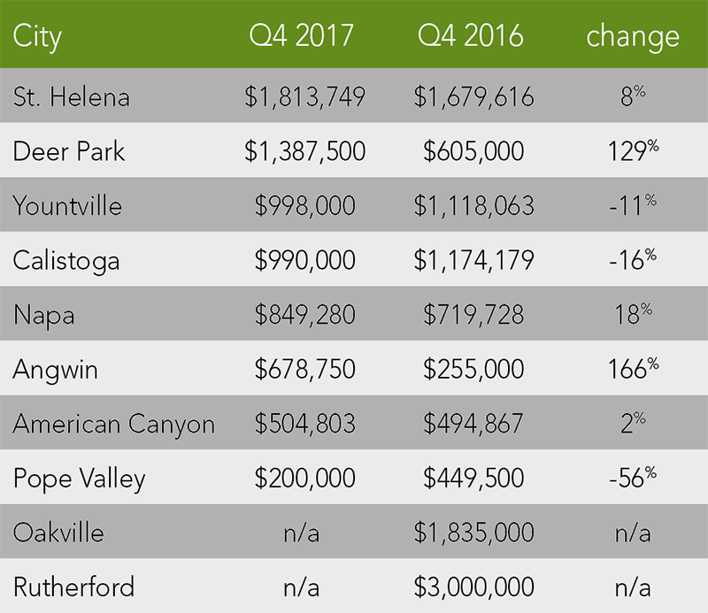 Napa County Trends | Q4 2017