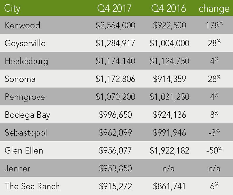 Sonoma County Trends | Q4 2017