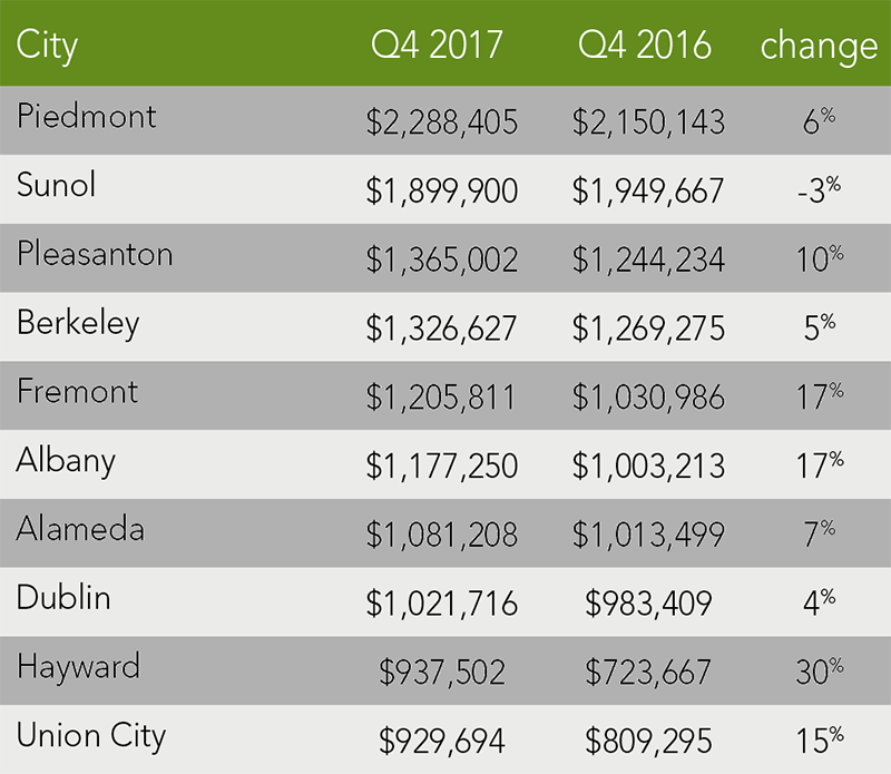 Alameda County Trends | Q4 2017