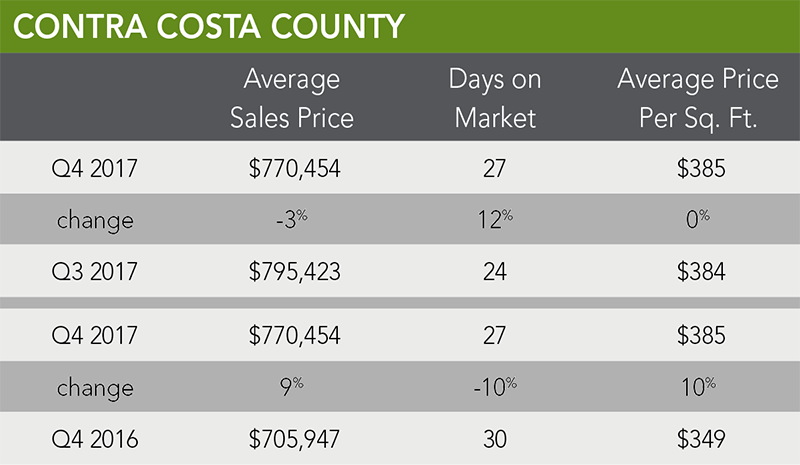 Contra Costa County Trends | Q4 2017