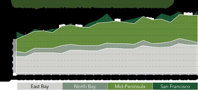 Regional Market Trends | Q4 2017