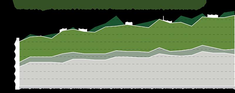 Regional Market Trends | Q1 2018