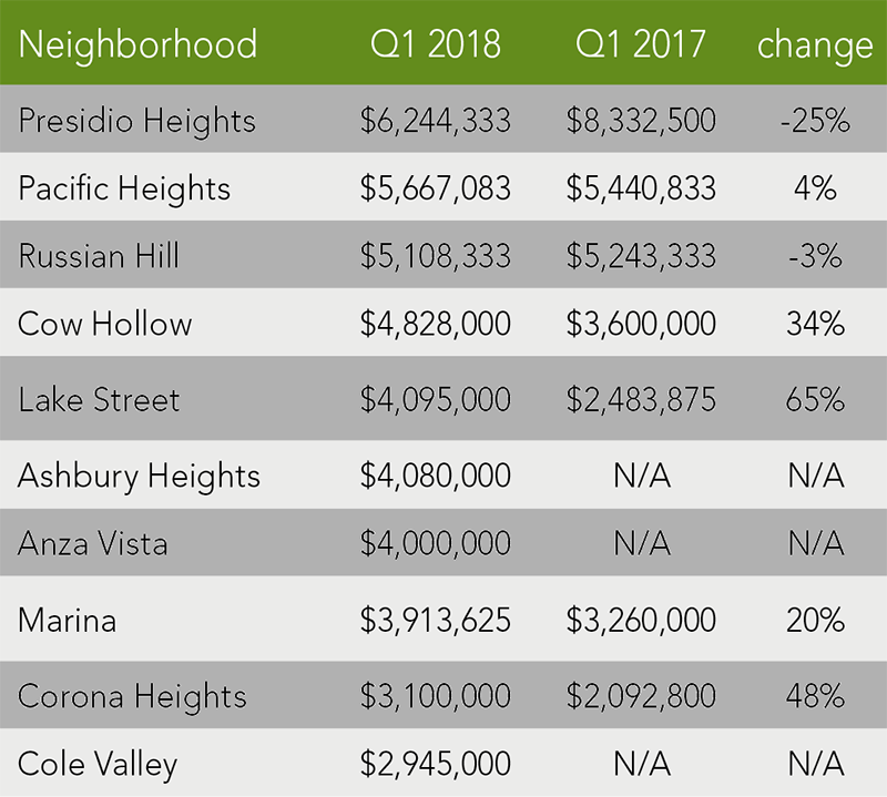 San Francisco Home Trends | Q1 2018
