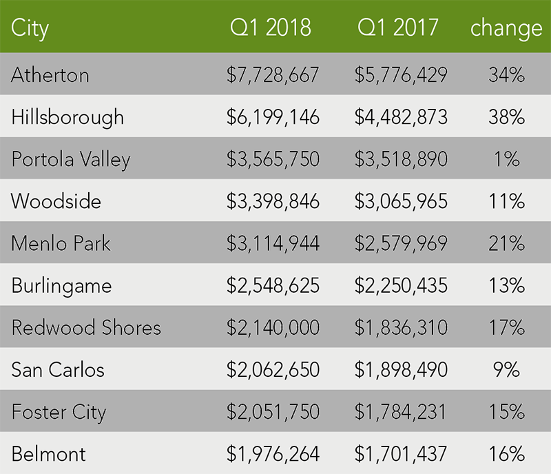 San Mateo County Trends | Q1 2018