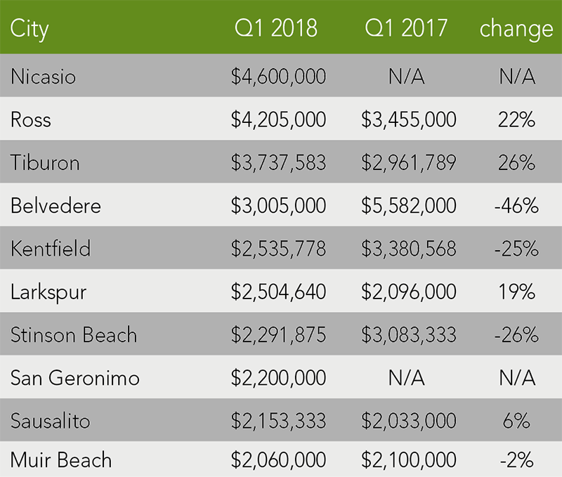Marin County Trends | Q1 2018