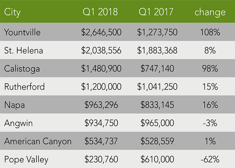 Napa County Trends | Q1 2018