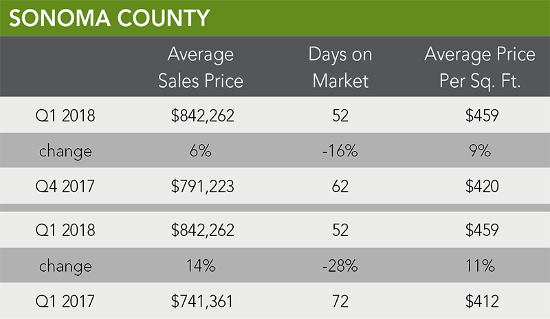 Sonoma County Trends | Q1 2018