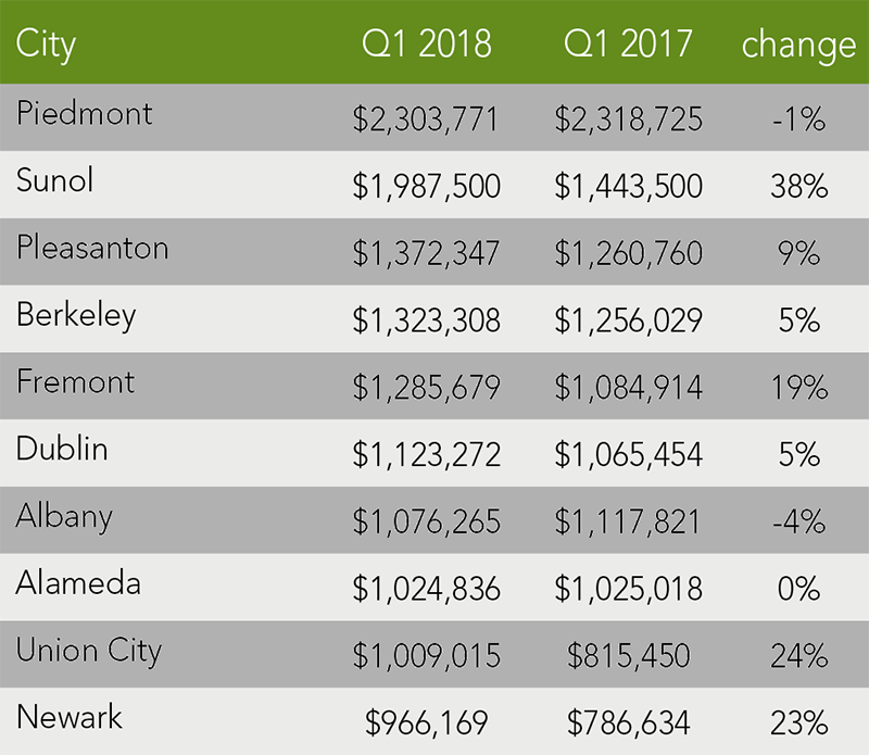Alameda County Trends   Q1 2018