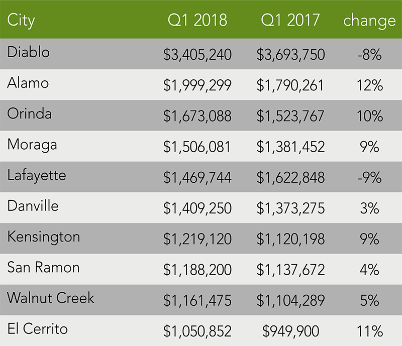 Contra Costa County Trends | Q1 2018
