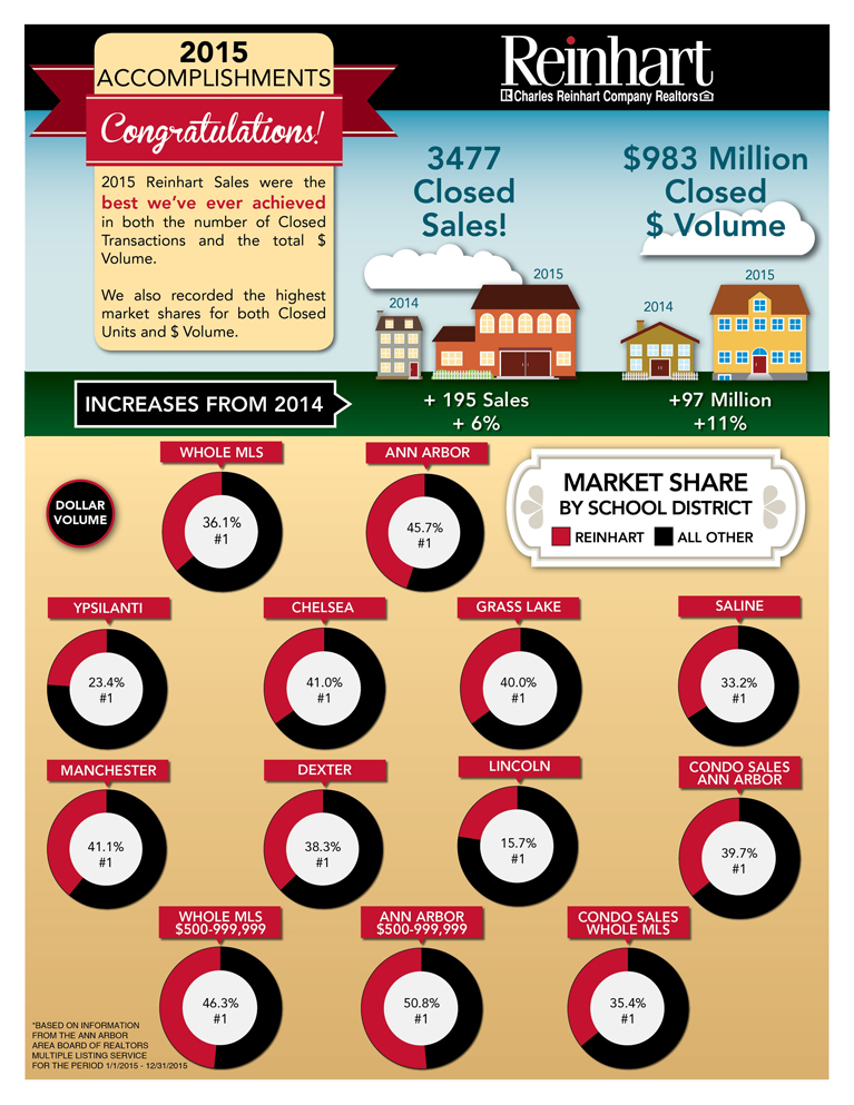 2015 Market Share Stats Infographic
