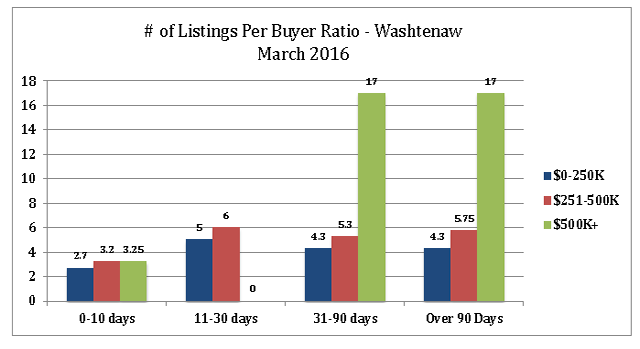 Listings Per Buyer Ratio