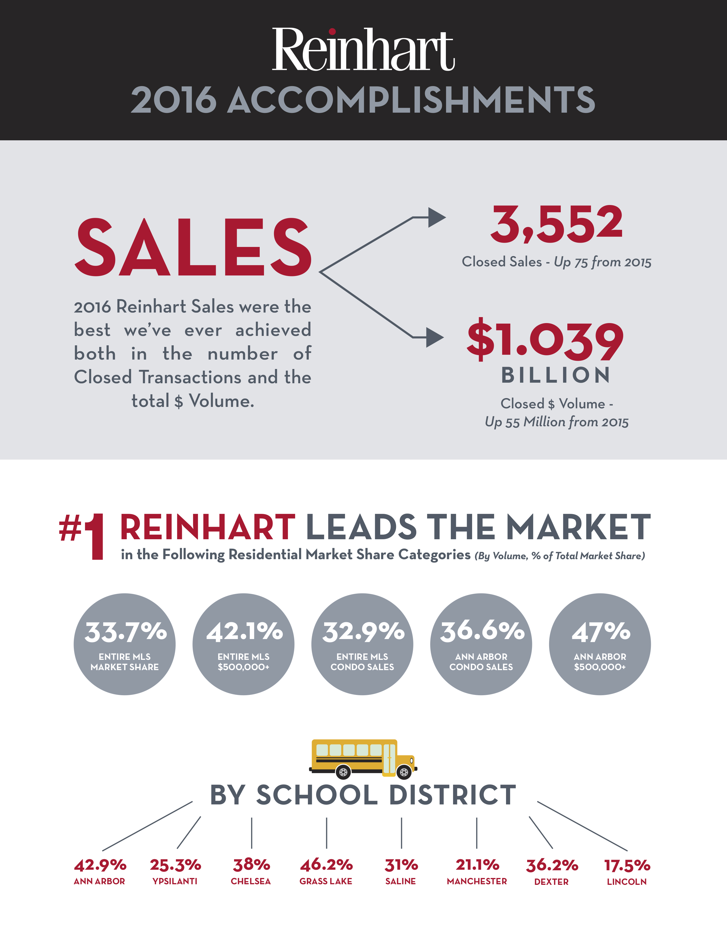 2016 Market Share Stats Infographic