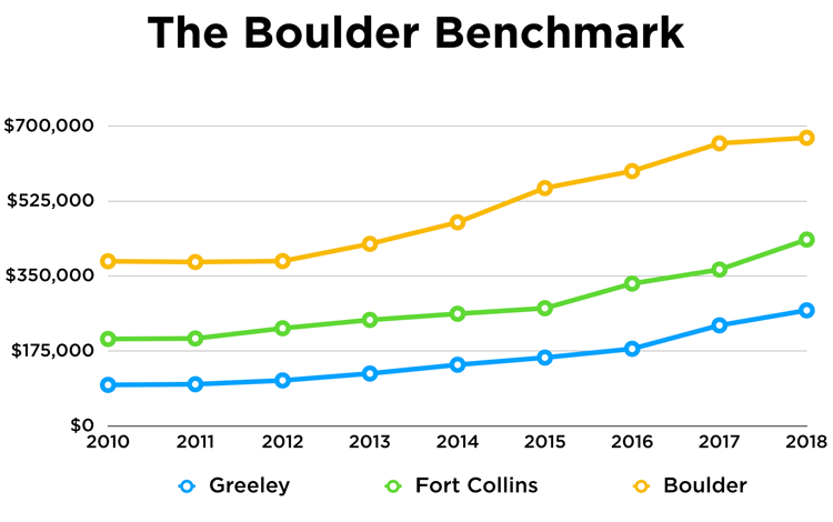 What to Expect in the Northern Colorado Real Estate Market